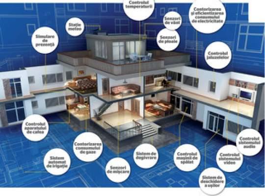 Studiu: Casele inteligente, apreciate mai mult de americani şi de britanici decât de vest-europeni